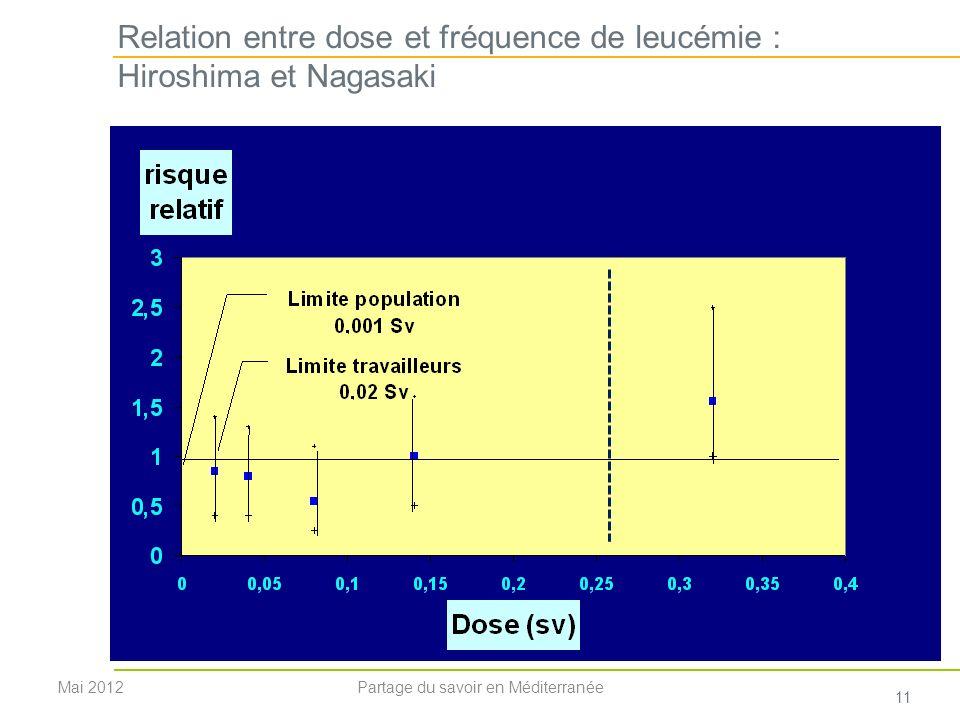 Relation entre dose et fréquence de leucémie : Hiroshima et Nagasaki Mai 2012 11 Partage du savoir en Méditerranée