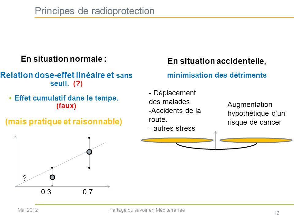 Principes de radioprotection En situation normale : Relation dose-effet linéaire et sans seuil. (?) Effet cumulatif dans le temps. (faux) (mais pratiq