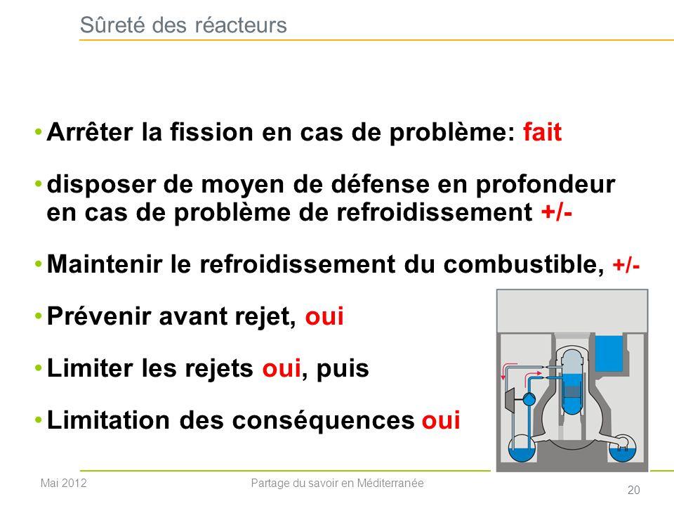 Sûreté des réacteurs Arrêter la fission en cas de problème: fait disposer de moyen de défense en profondeur en cas de problème de refroidissement +/-
