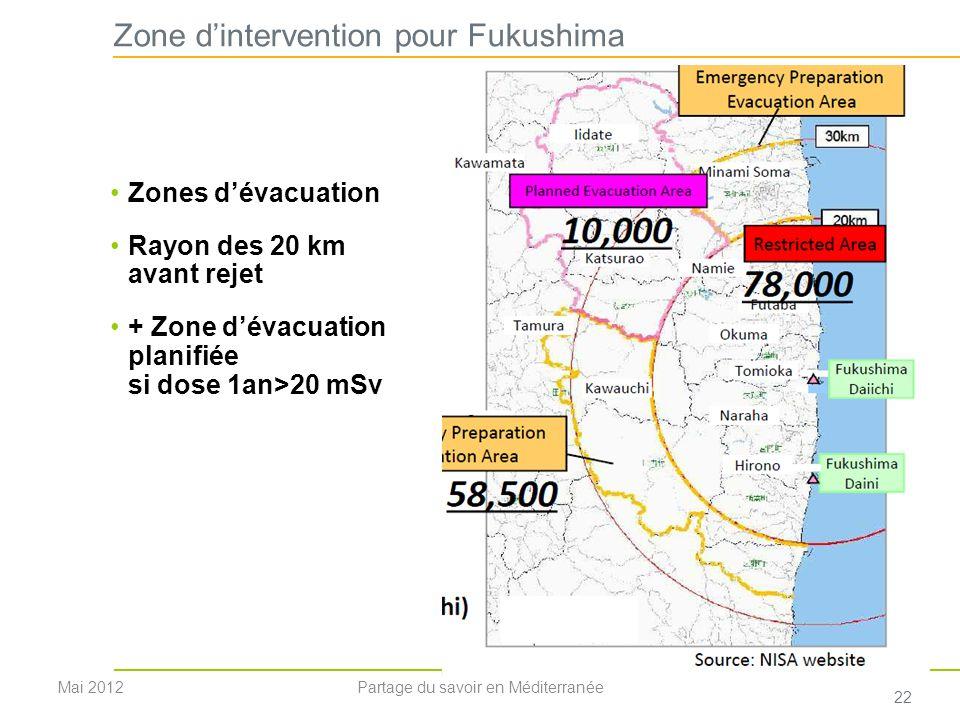 Zone dintervention pour Fukushima Zones dévacuation Rayon des 20 km avant rejet + Zone dévacuation planifiée si dose 1an>20 mSv 22 Mai 2012Partage du