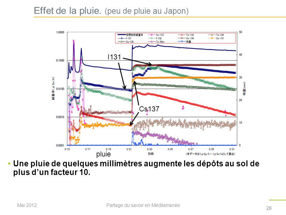 Effet de la pluie. (peu de pluie au Japon) Une pluie de quelques millimètres augmente les dépôts au sol de plus dun facteur 10. Cs137 I131 pluie Mai 2