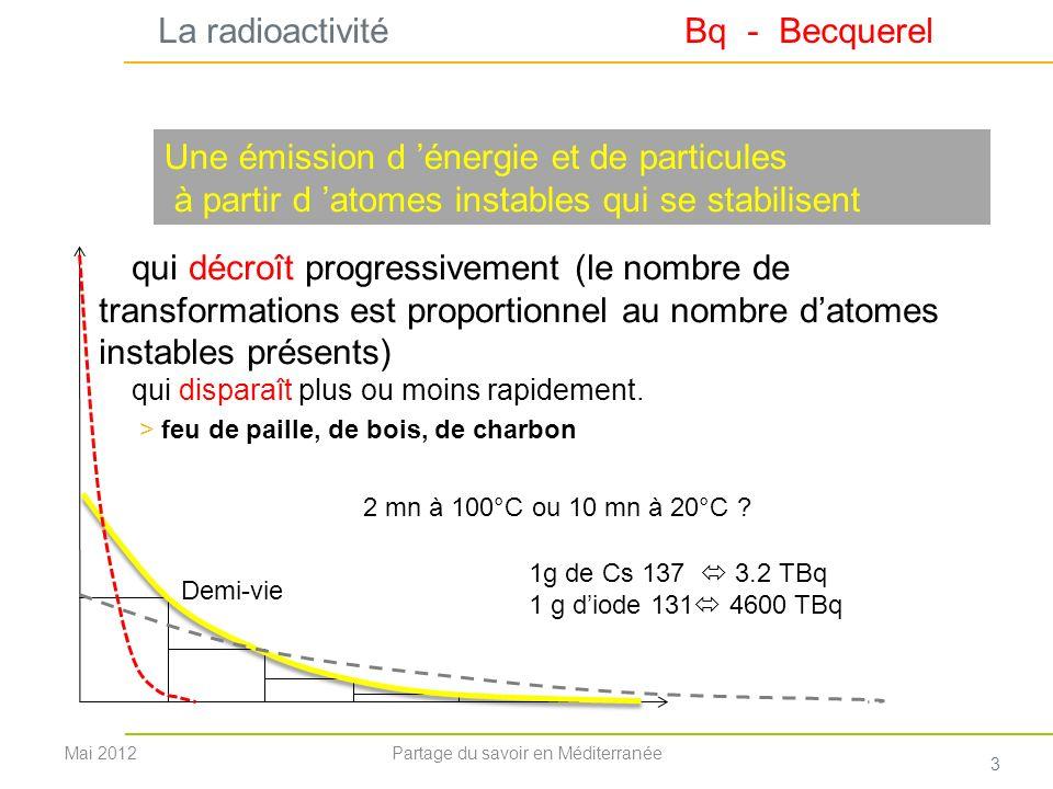 Les quantités rejetées 2 approches complémentaires: Connaissance de linventaire + évaluation de la rétention Evaluer les activités déposées et surfaces correspondantes Cas du césium : MBq/m 2 TchernobylFukushima >0.1819 0002 000 km² >0.55 7 200 625 km² >1.5 3 100 300 km² Soit un rejet à Fukushima, sur terre, égal à 10% de celui de Tchernobyl NB.