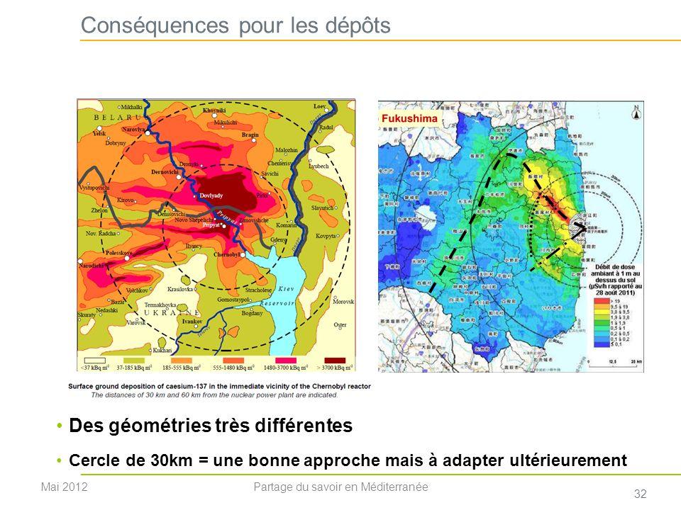 Conséquences pour les dépôts Des géométries très différentes Cercle de 30km = une bonne approche mais à adapter ultérieurement Mai 2012 32 Partage du