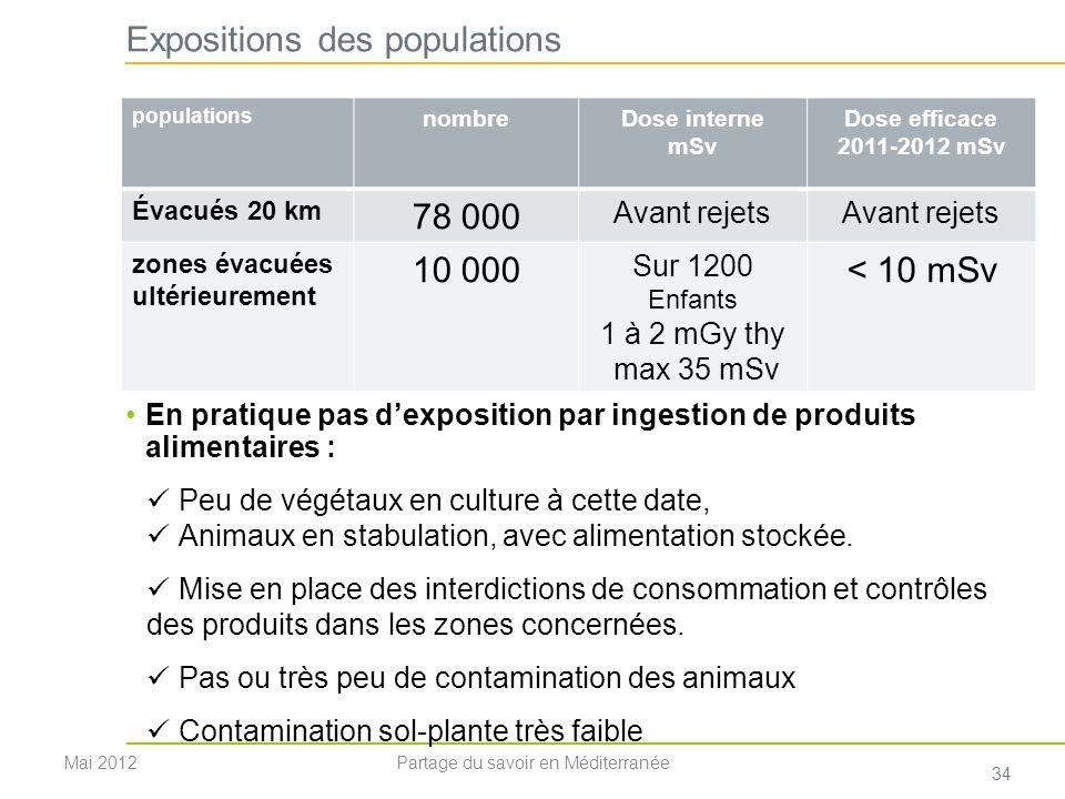 Expositions des populations En pratique pas dexposition par ingestion de produits alimentaires : Peu de végétaux en culture à cette date, Animaux en s