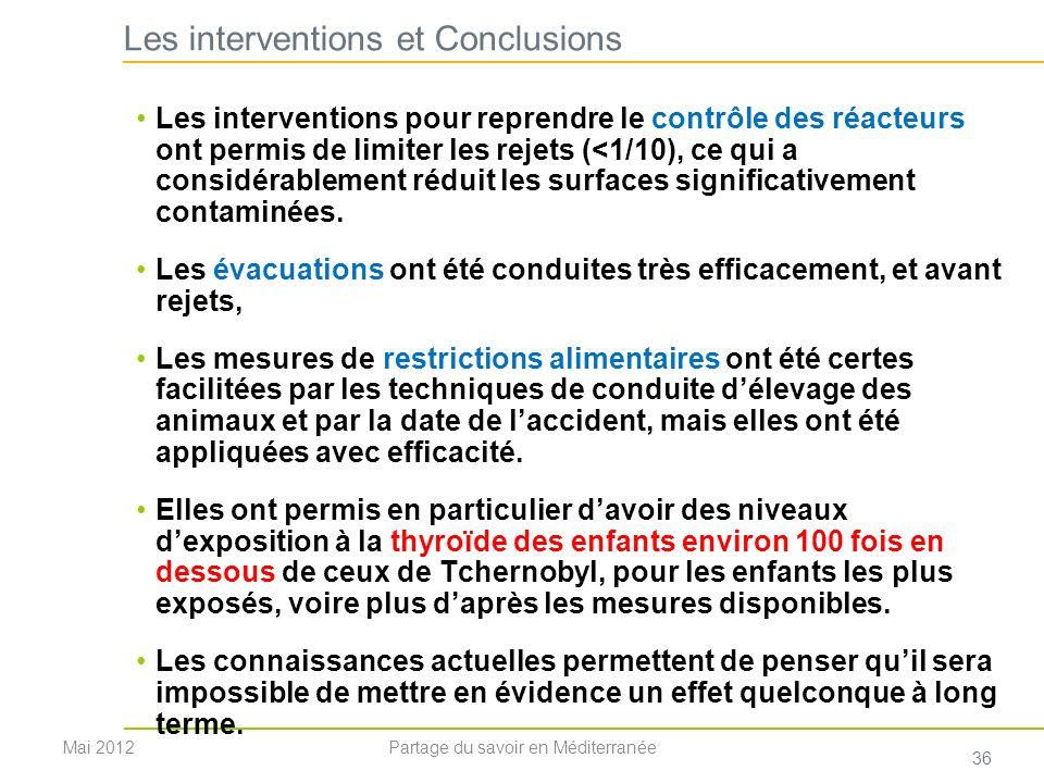 Les interventions et Conclusions Les interventions pour reprendre le contrôle des réacteurs ont permis de limiter les rejets (<1/10), ce qui a considé