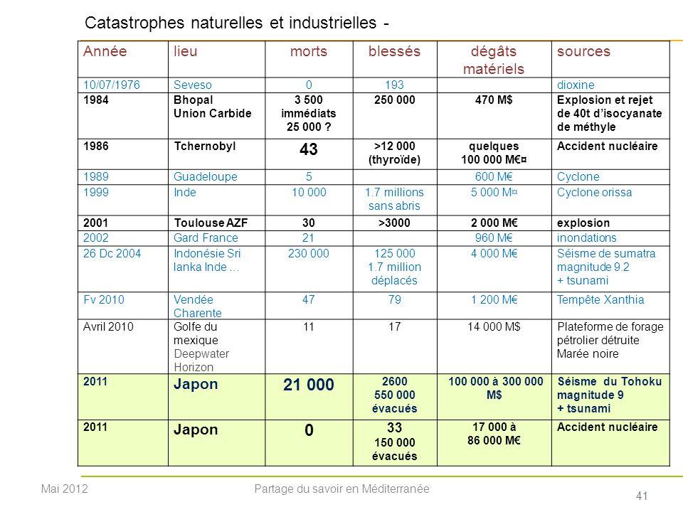 41 Annéelieumortsblessésdégâts matériels sources 10/07/1976Seveso0193dioxine 1984Bhopal Union Carbide 3 500 immédiats 25 000 ? 250 000470 M$Explosion