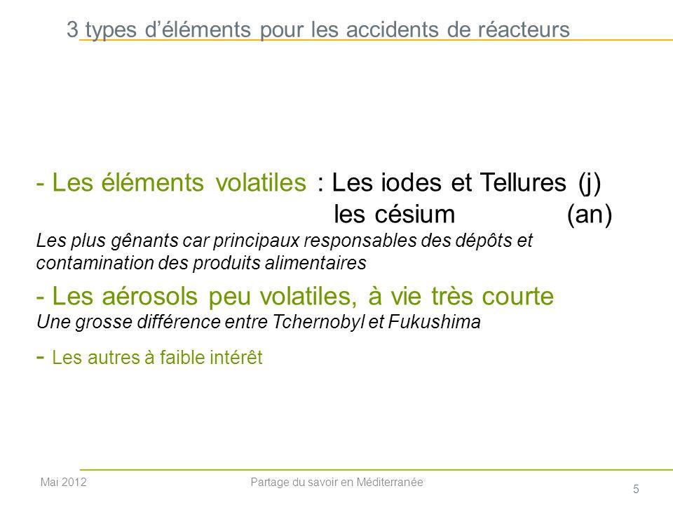 Voie datteinte par radionucléide, (hors interventions) 30 ans8 jours 2 ans Mai 2012 6 Partage du savoir en Méditerranée