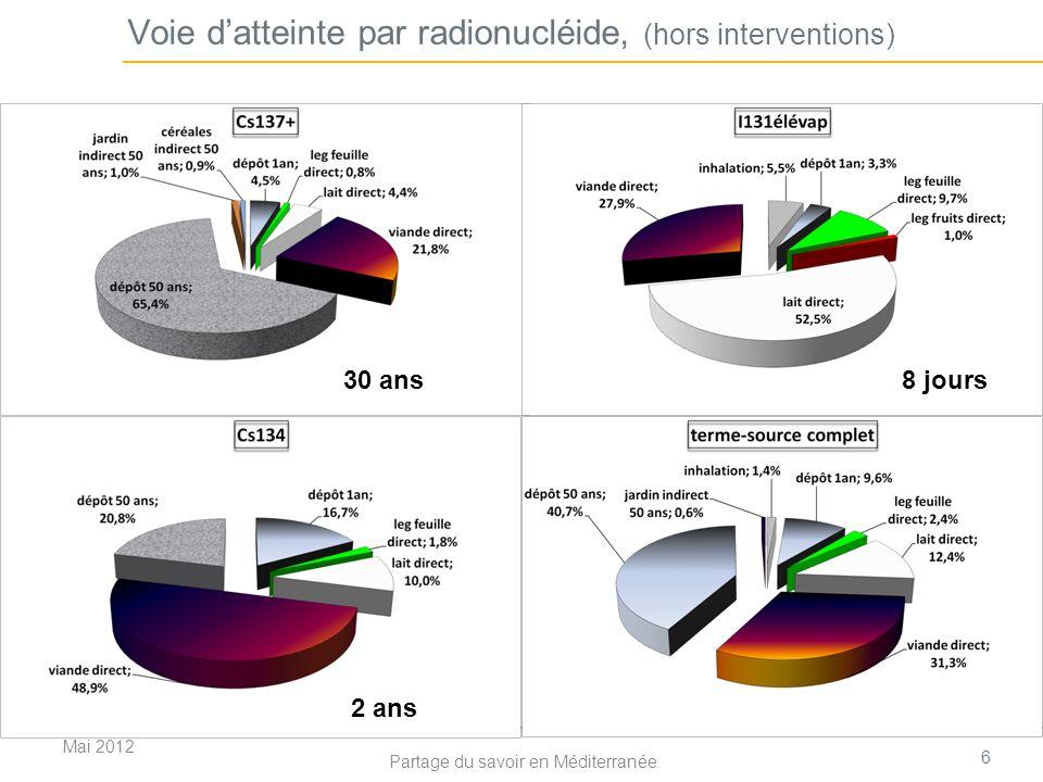 Les effets des rayonnements L exposition aux rayonnements ionisants à dose importante conduit à : des effets cliniques, précoces : manifestations visibles rapidement, à différents seuils d expositions (cf degré de brûlure) effet sur embryon (taux naturel de malformation = 4%) des effets aléatoires, tardifs cancers (taux naturel fatal: 1 / 3 à 1 / 4 ) héréditaires ( # effet sur embryon) Mai 2012 7 Partage du savoir en Méditerranée Dose organe, Gray Gy = énergie/kg Dose efficace, Sievert ou milliSievert Sv = unité pour le risque aléatoire