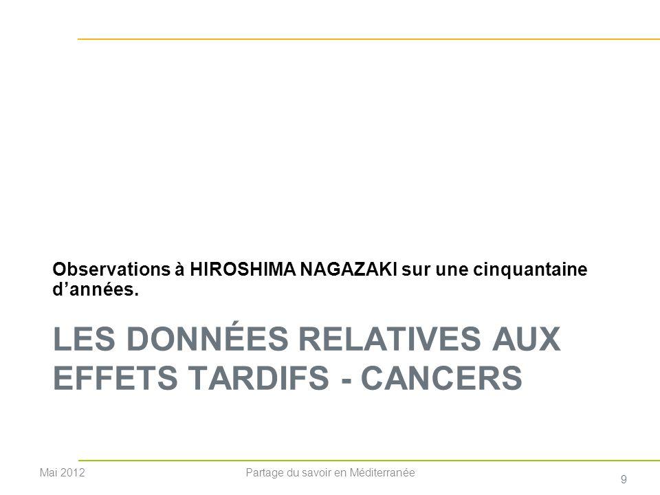 LES DONNÉES RELATIVES AUX EFFETS TARDIFS - CANCERS Observations à HIROSHIMA NAGAZAKI sur une cinquantaine dannées. Mai 2012 9 Partage du savoir en Méd