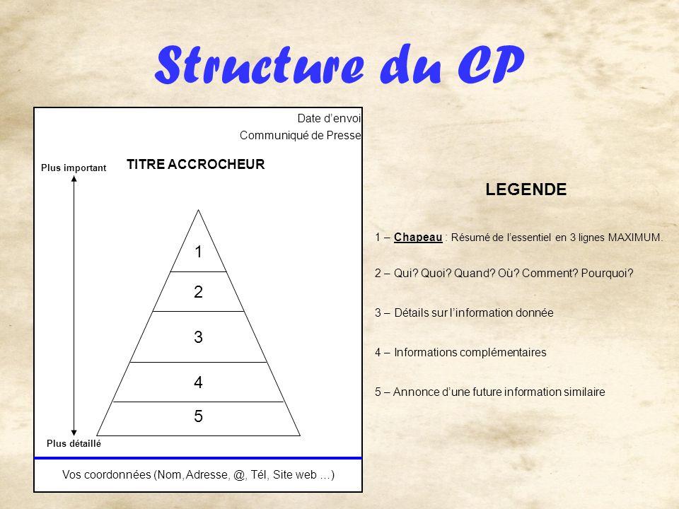 Structure du CP Vos coordonnées (Nom, Adresse, @, Tél, Site web …) Date denvoi Plus important Plus détaillé TITRE ACCROCHEUR 1 2 3 4 5 LEGENDE 1 – Cha