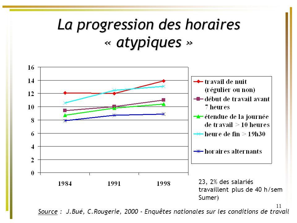11 La progression des horaires « atypiques » Source : J.Bué, C.Rougerie, 2000 - Enquêtes nationales sur les conditions de travail 23, 2% des salariés