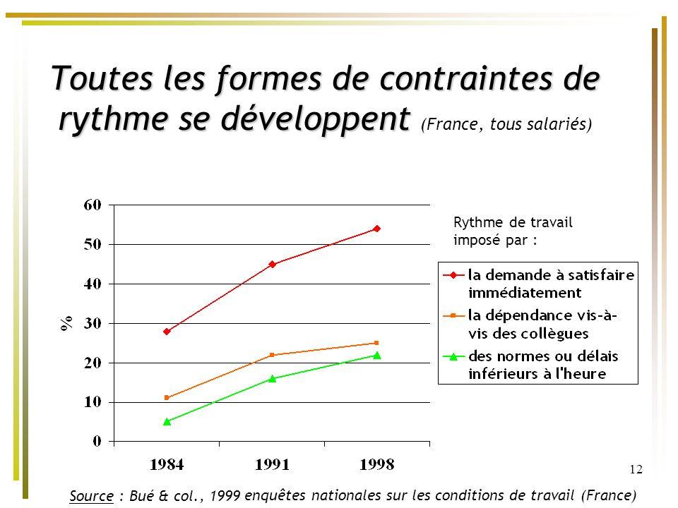 12 Toutes les formes de contraintes de rythme se développent Toutes les formes de contraintes de rythme se développent (France, tous salariés) Rythme