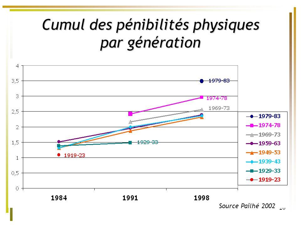 20 Cumul des pénibilités physiques par génération Source Pailhé 2002