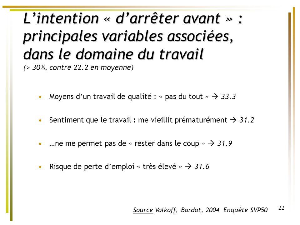 22 Lintention « darrêter avant » : principales variables associées, dans le domaine du travail Lintention « darrêter avant » : principales variables a