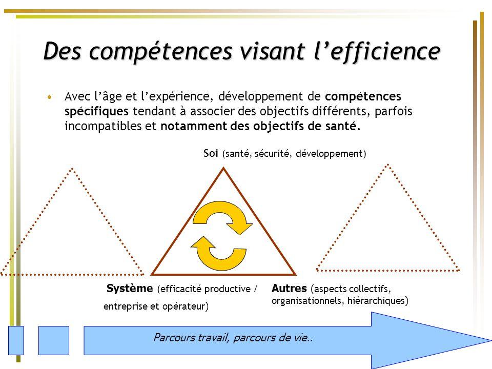 25 Avec lâge et lexpérience, développement de compétences spécifiques tendant à associer des objectifs différents, parfois incompatibles et notamment