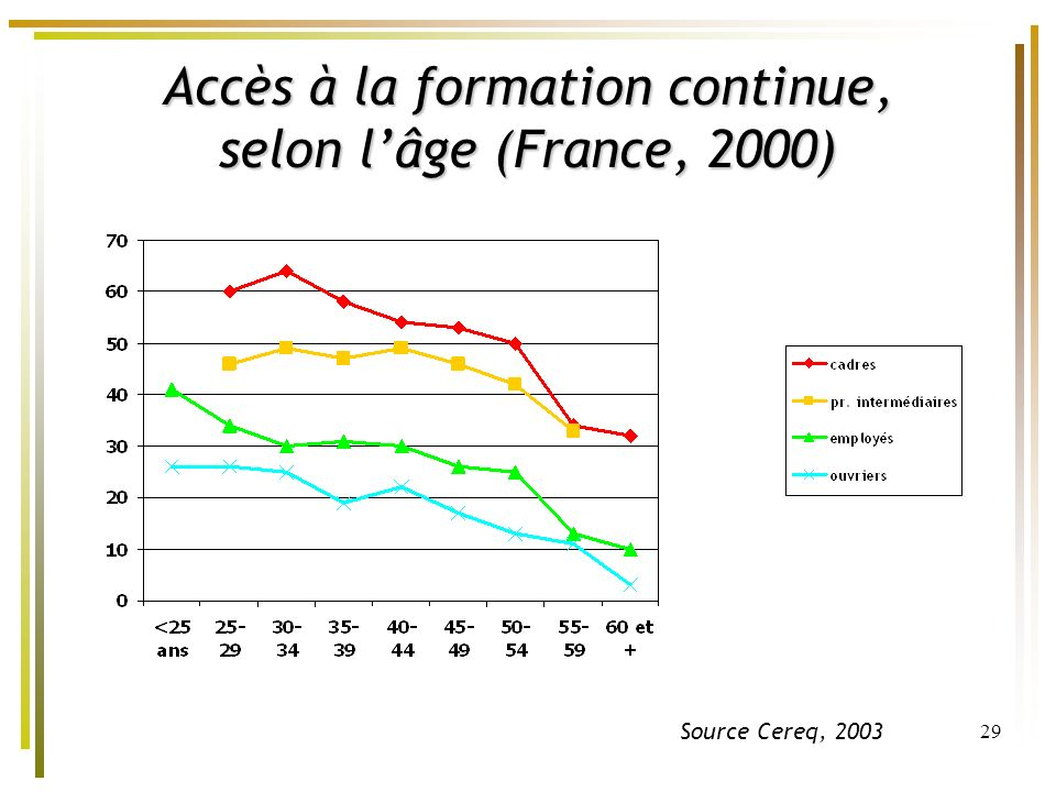 29 Accès à la formation continue, selon lâge (France, 2000) Source Cereq, 2003