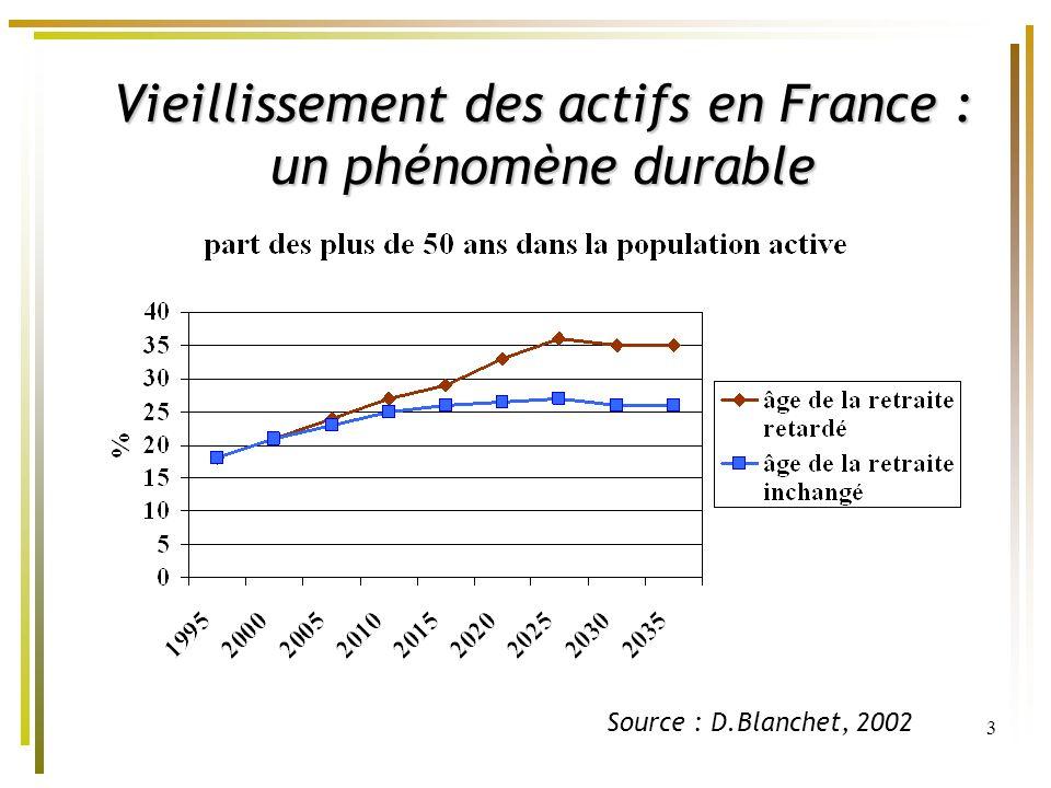 3 Vieillissement des actifs en France : un phénomène durable Source : D.Blanchet, 2002