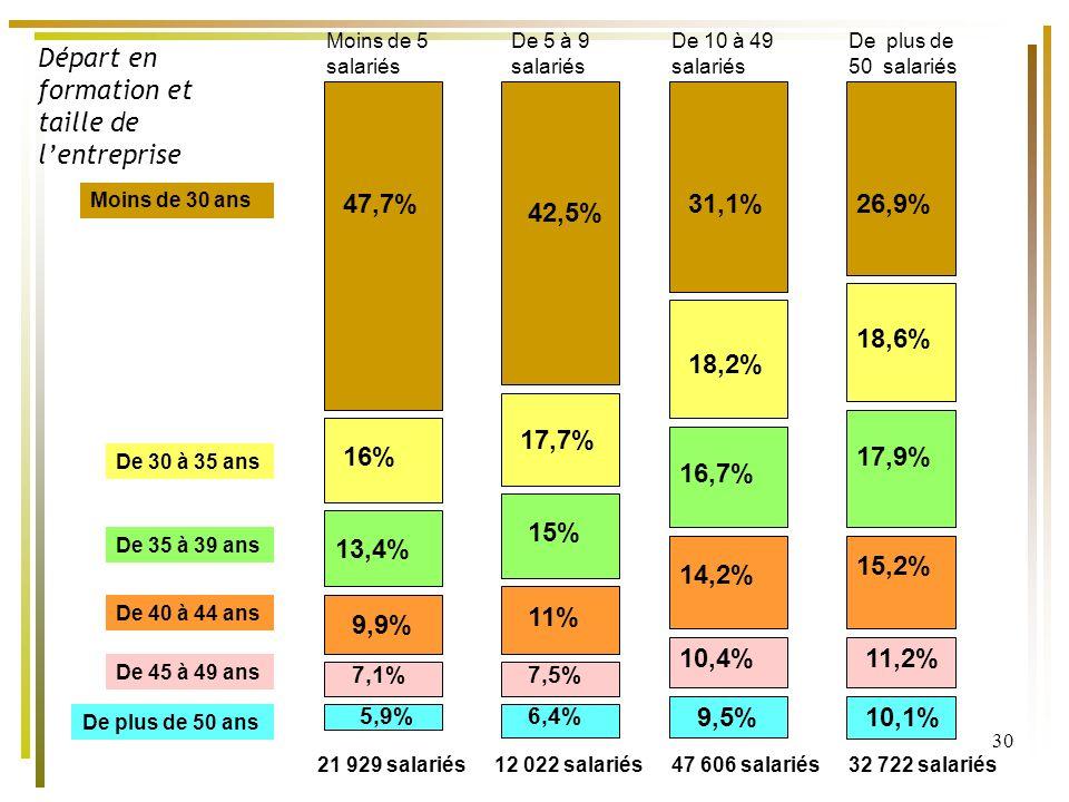 30 26,9%31,1% 18,6% 18,2% 16,7% 17,9% 14,2% 15,2% 10,4%11,2% 47,7% 16% 13,4% 9,9% 7,1% 5,9% 42,5% 17,7% 15% 11% 7,5% 6,4% 9,5%10,1% Moins de 30 ans De