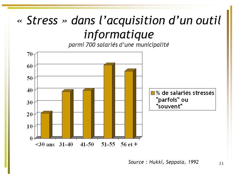 31 « Stress » dans lacquisition dun outil informatique parmi 700 salariés dune municipalité Source : Hukki, Seppala, 1992