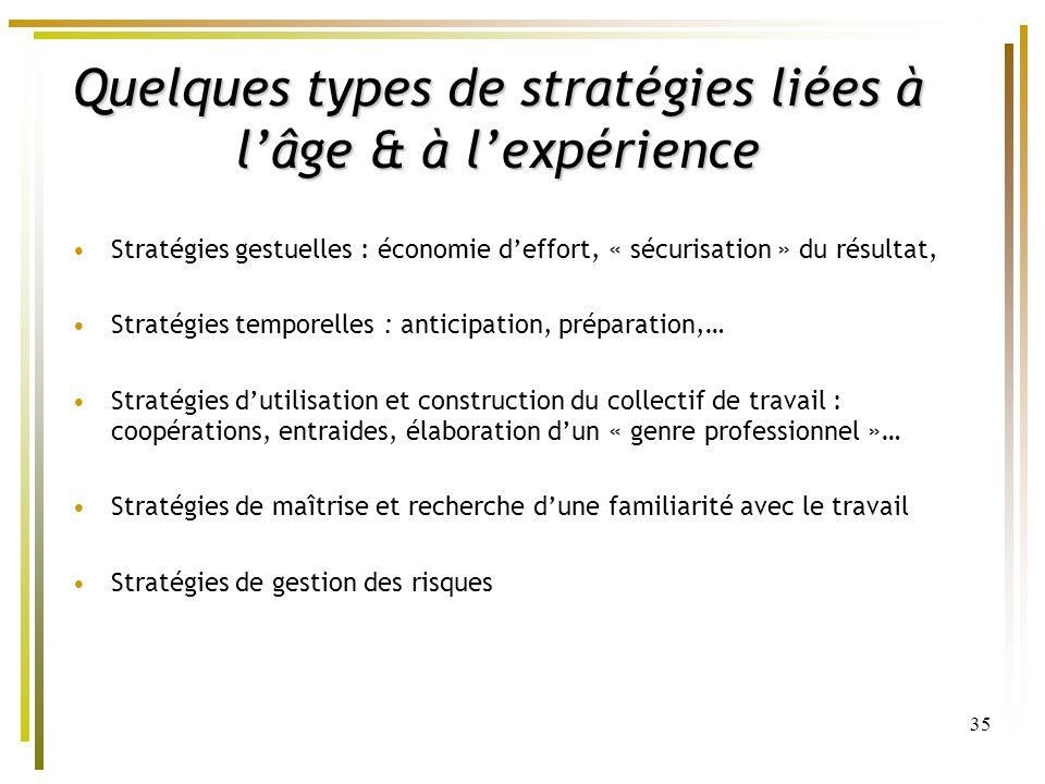 35 Quelques types de stratégies liées à lâge & à lexpérience Stratégies gestuelles : économie deffort, « sécurisation » du résultat, Stratégies tempor
