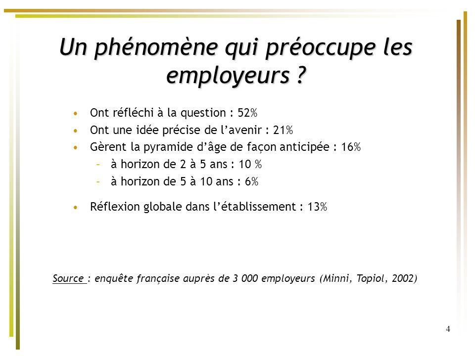 4 Un phénomène qui préoccupe les employeurs ? Ont réfléchi à la question : 52% Ont une idée précise de lavenir : 21% Gèrent la pyramide dâge de façon