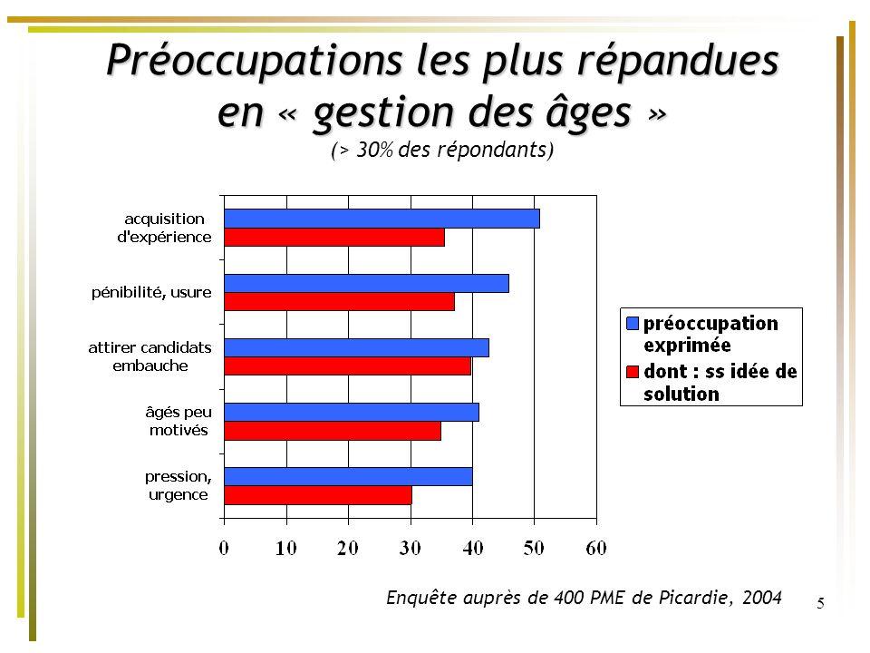 5 Préoccupations les plus répandues en « gestion des âges » Préoccupations les plus répandues en « gestion des âges » (> 30% des répondants) Enquête a