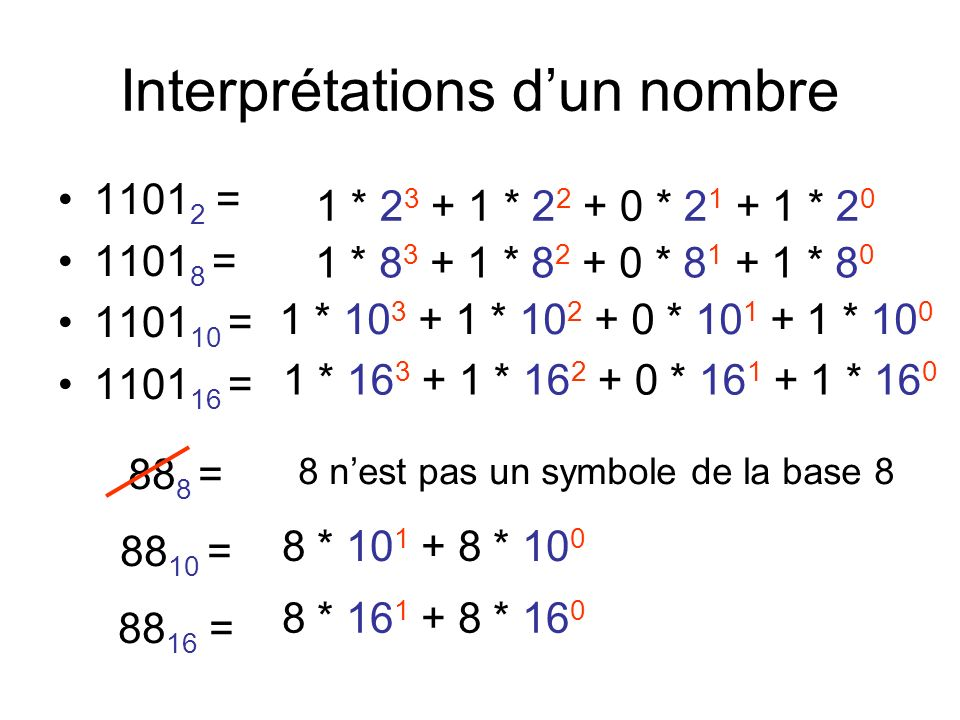 Interprétations dun nombre 1101 2 = 1101 8 = 1101 10 = 1101 16 = 1 * 2 3 + 1 * 2 2 + 0 * 2 1 + 1 * 2 0 1 * 8 3 + 1 * 8 2 + 0 * 8 1 + 1 * 8 0 1 * 10 3