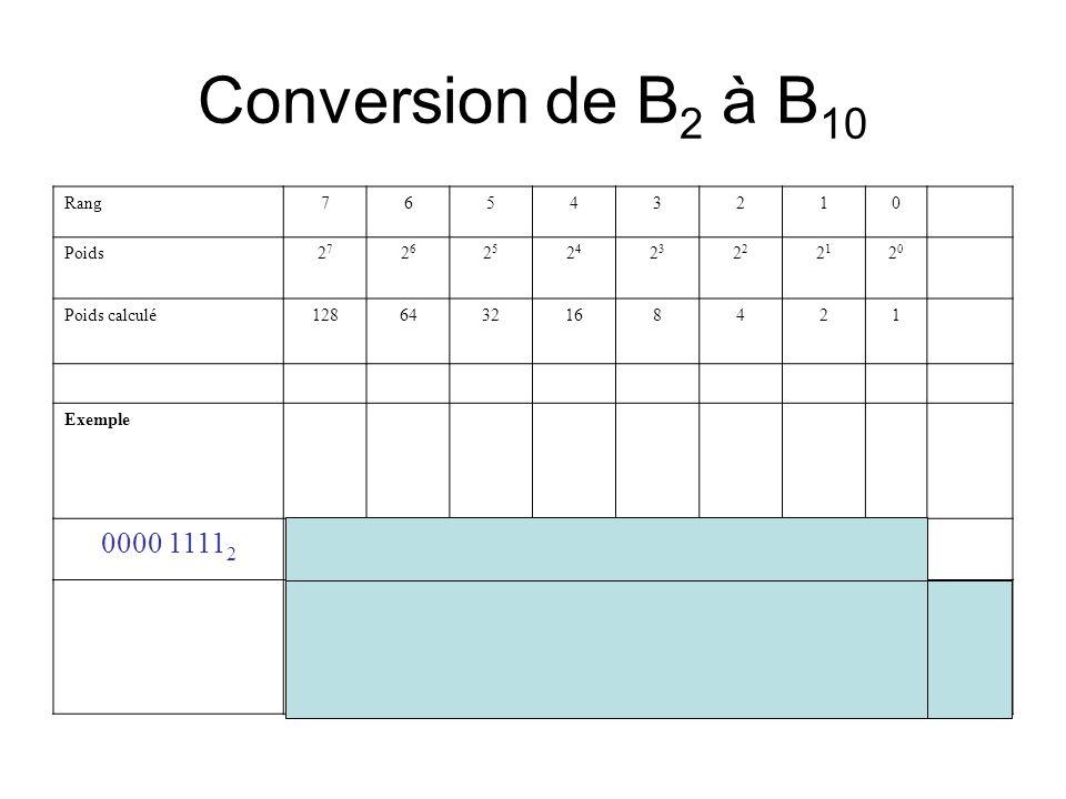 Conversion de B 2 à B 10 Rang76543210 Poids2727 2626 2525 2424 23232 2121 2020 Poids calculé1286432168421 Exemple 0000 1111 2 00001111 8 + 4 +2 + 1 =1