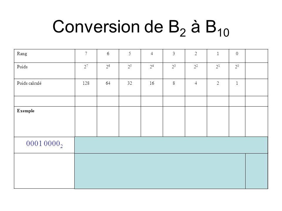 Conversion de B 2 à B 10 Rang76543210 Poids2727 2626 2525 2424 23232 2121 2020 Poids calculé1286432168421 Exemple 0001 0000 2 00010000 16 =16 10