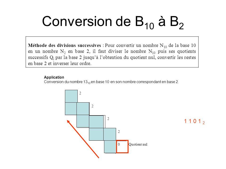 Conversion de B 10 à B 2 Méthode des divisions successives : Pour convertir un nombre N 10 de la base 10 en un nombre N 2 en base 2, il faut diviser l