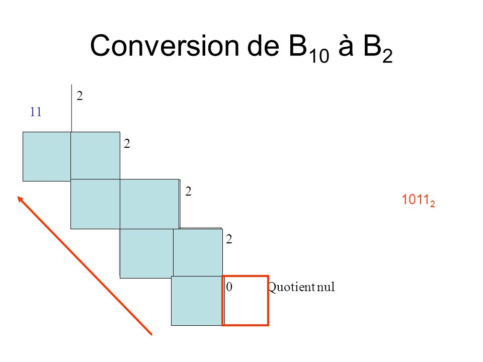 Conversion de B 10 à B 2 11 2 152 122 012 10Quotient nul 1011 2