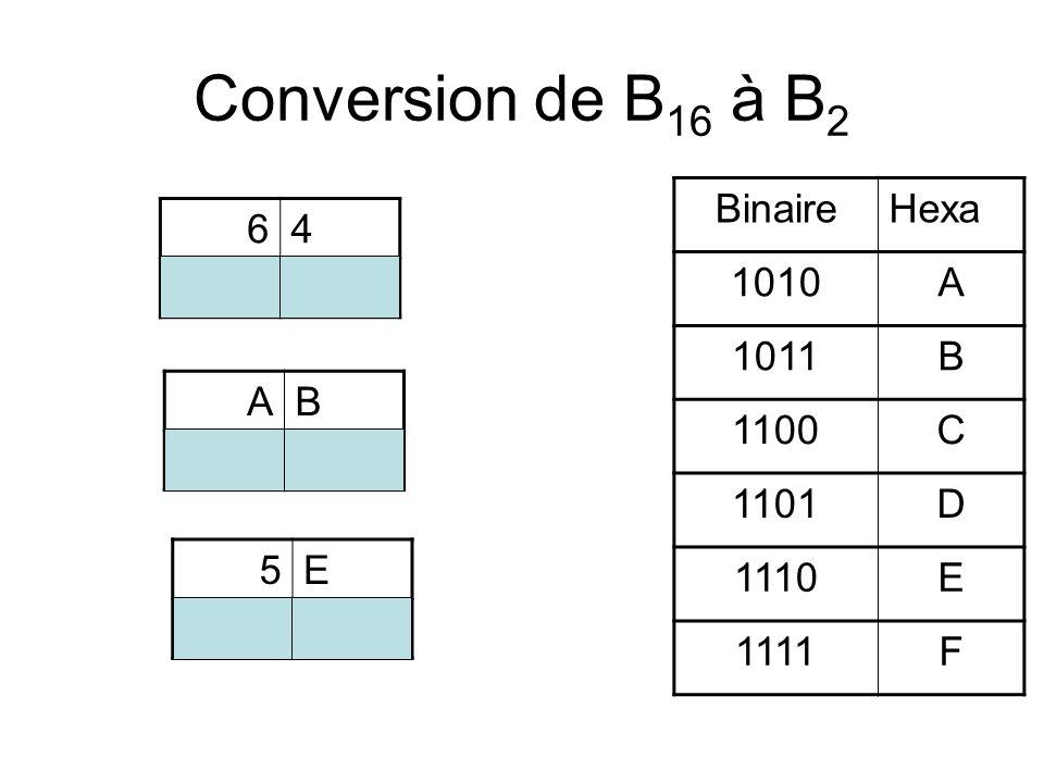Conversion de B 16 à B 2 BinaireHexa 1010A 1011B 1100C 1101D 1110E 1111F 64 01100100 AB 10101011 5E 01011110