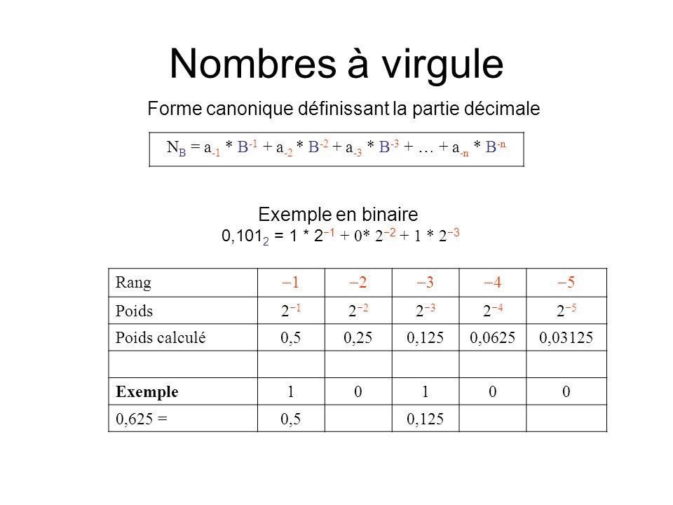 Nombres à virgule Forme canonique définissant la partie décimale N B = a -1 * B -1 + a -2 * B -2 + a -3 * B -3 + … + a -n * B -n Exemple en binaire 0,