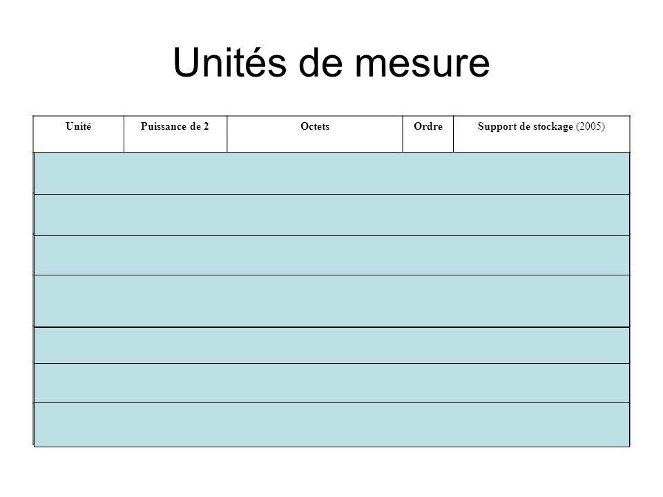 Unités de mesure UnitéPuissance de 2OctetsOrdreSupport de stockage (2005) 1 quartet2 2 bits 1 octet2 3 bitsAnciennement 1 caractère 1 Kibioctet2 10 oc