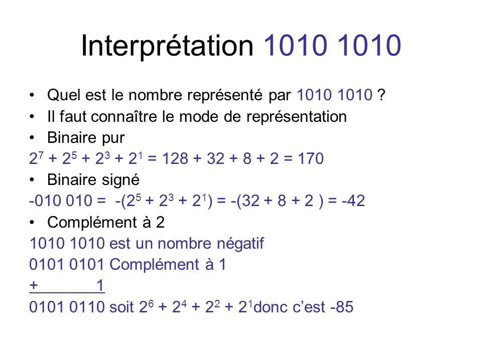 Interprétation 1010 1010 Quel est le nombre représenté par 1010 1010 ? Il faut connaître le mode de représentation Binaire pur 2 7 + 2 5 + 2 3 + 2 1 =