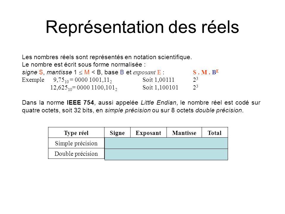 Représentation des réels Les nombres réels sont représentés en notation scientifique. Le nombre est écrit sous forme normalisée : signe S, mantisse 1