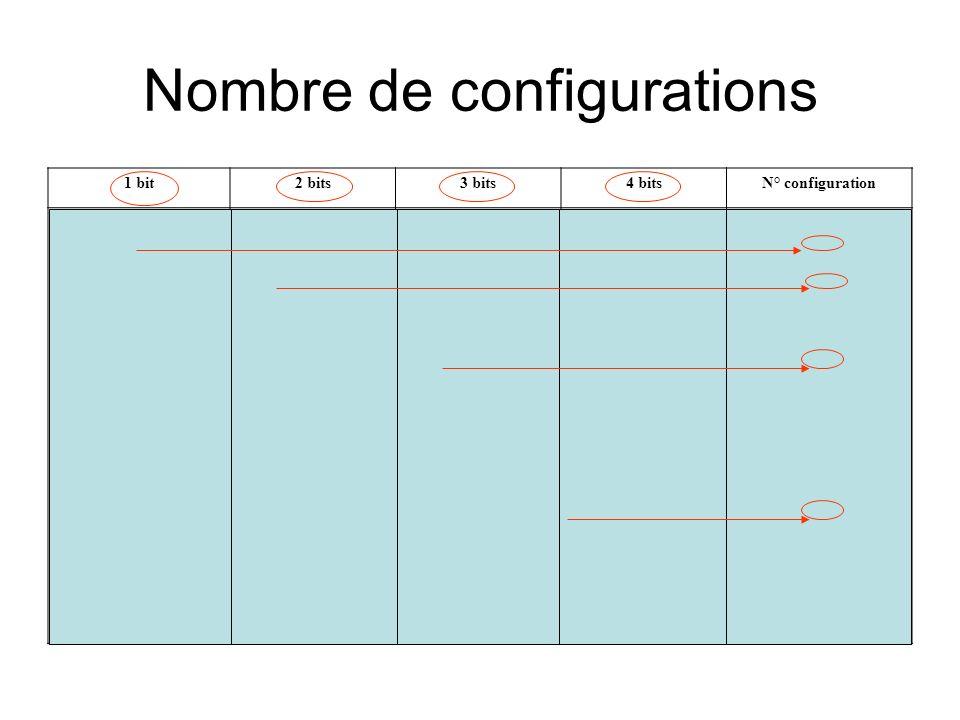 Nombre de configurations 1 bit2 bits3 bits4 bitsN° configuration 01010 00011011000110111 000 001 010 011 100 101 110 111 0000 0001 0010 0011 0100 0101