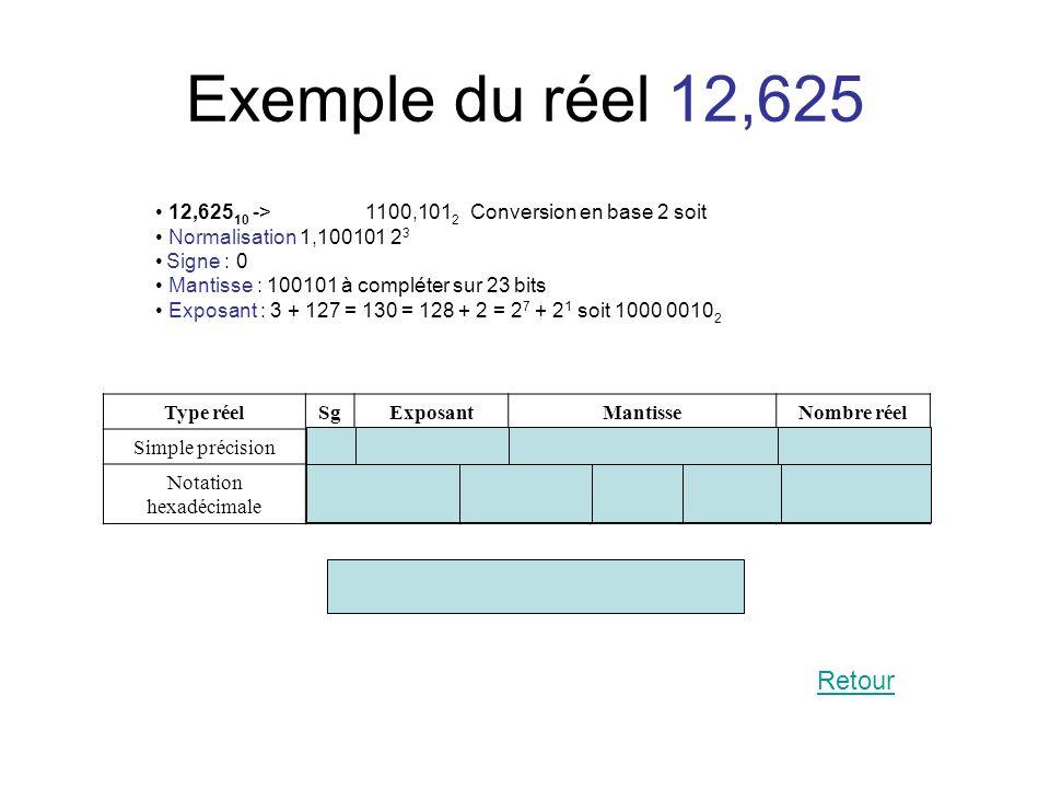 Exemple du réel 12,625 12,625 10 -> 1100,101 2 Conversion en base 2 soit Normalisation 1,100101 2 3 Signe : 0 Mantisse : 100101 à compléter sur 23 bit