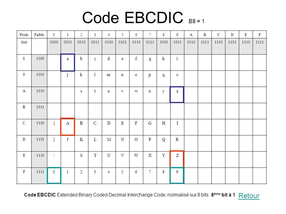 Code EBCDIC Extended Binary Coded Decimal Interchange Code, normalisé sur 8 bits. 8 ème bit à 1 PoidsFaible0123456789ABCDEF fort0000000100100011010001