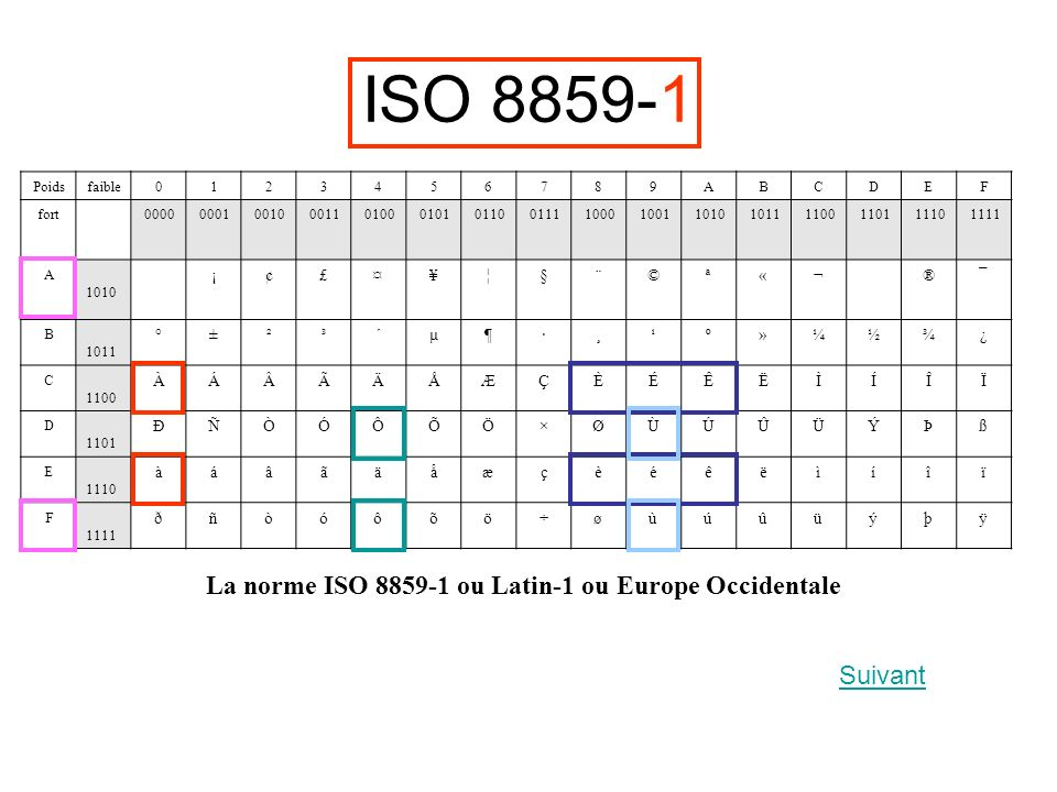 La norme ISO 8859-1 ou Latin-1 ou Europe Occidentale Poidsfaible0123456789ABCDEF fort 0000 0001 0010 0011 0100 0101 0110 0111 1000 1001 1010 1011 1100