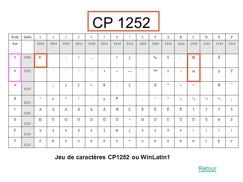 Jeu de caractères CP1252 ou WinLatin1 Poidsfaible0123456789ABCDEF fort 0000 0001 0010 0011 0100 0101 0110 0111 1000 1001 1010 1011 1100 1101 1110 1111