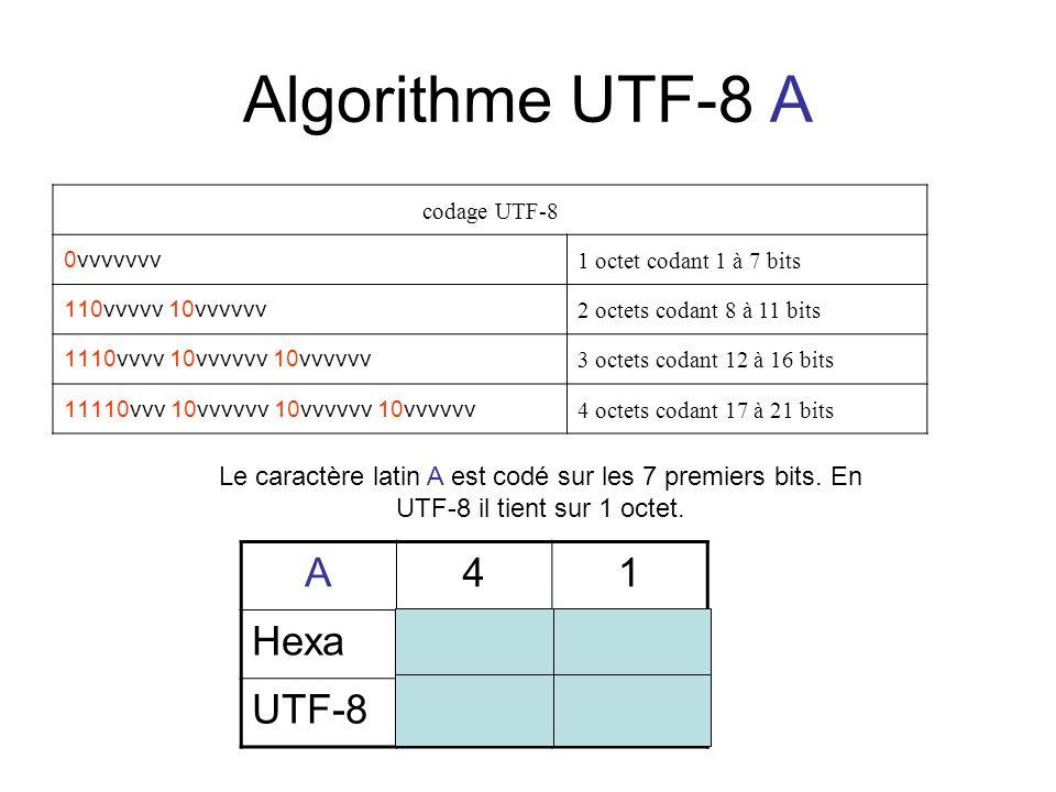 Algorithme UTF-8 A codage UTF-8 0vvvvvvv 1 octet codant 1 à 7 bits 110vvvvv 10vvvvvv 2 octets codant 8 à 11 bits 1110vvvv 10vvvvvv 10vvvvvv 3 octets c