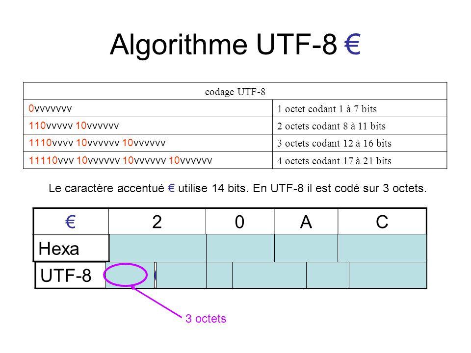 Algorithme UTF-8 codage UTF-8 0vvvvvvv 1 octet codant 1 à 7 bits 110vvvvv 10vvvvvv 2 octets codant 8 à 11 bits 1110vvvv 10vvvvvv 10vvvvvv 3 octets cod