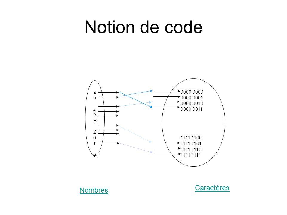 Notion de code abzABZ019abzABZ019 0000 0000 0001 0000 0010 0000 0011 1111 1100 1111 1101 1111 1110 1111 Caractères Nombres