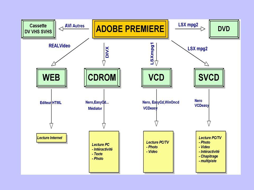 Le XVCD Le XVCD (entendez par là eXtra-VideoCD) est une version à part de la famille des VideoCD.