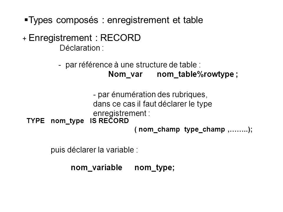 Types composés : enregistrement et table + Enregistrement : RECORD Déclaration : - par référence à une structure de table : Nom_var nom_table%rowtype ; - par énumération des rubriques, dans ce cas il faut déclarer le type enregistrement : TYPE nom_type IS RECORD ( nom_champ type_champ,……..); puis déclarer la variable : nom_variable nom_type;