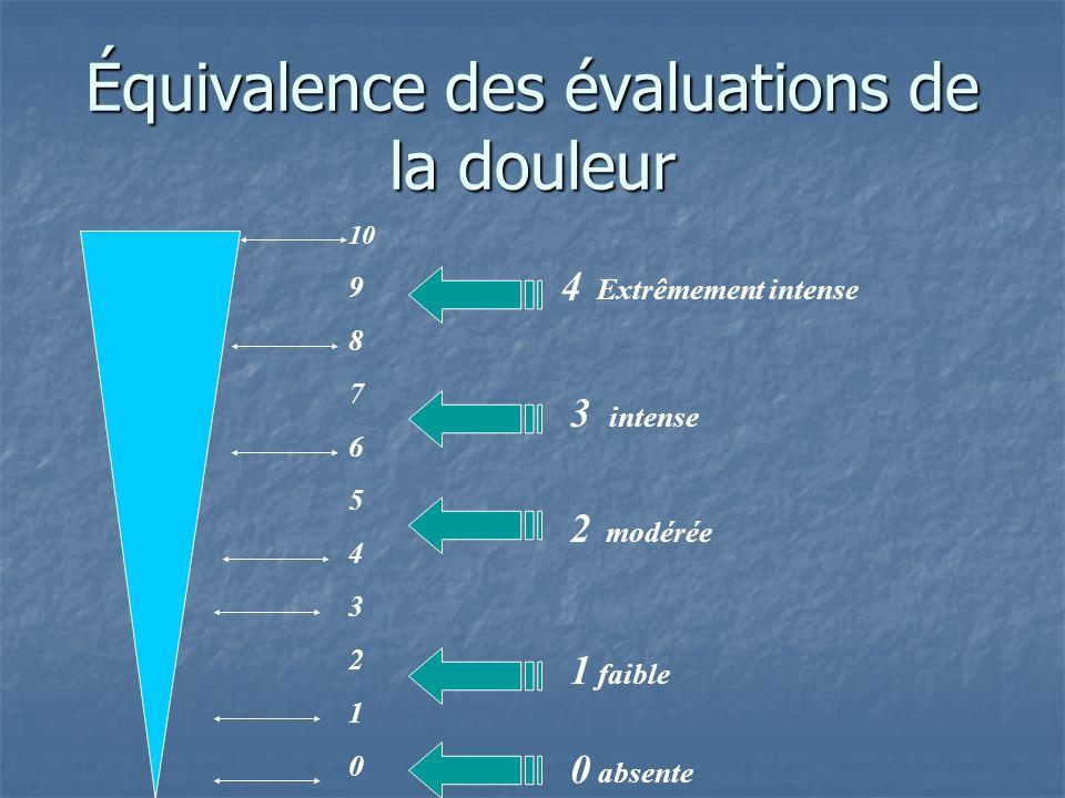 Équivalence des évaluations de la douleur 10 9 8 7 6 5 4 3 2 1 0 4 Extrêmement intense 3 intense 2 modérée 1 faible 0 absente