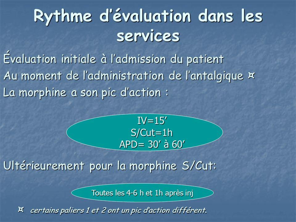 Rythme dévaluation dans les services Évaluation initiale à ladmission du patient Au moment de ladministration de lantalgique ¤ La morphine a son pic d