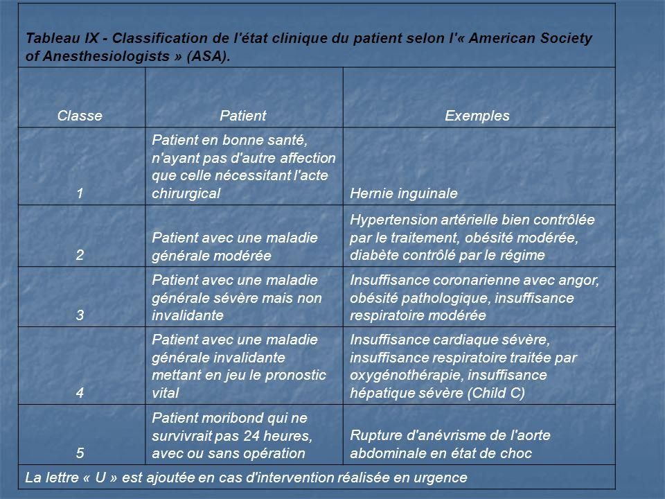 Tableau IX - Classification de l'état clinique du patient selon l'« American Society of Anesthesiologists » (ASA). Classe Patient Exemples 1 Patient e