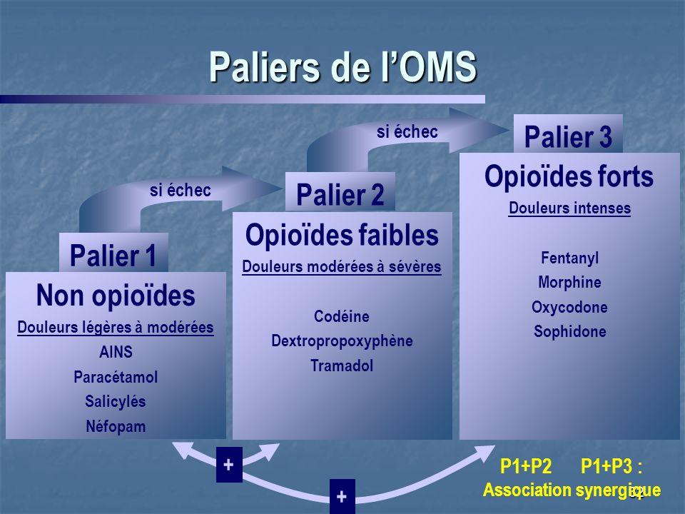 32 Paliers de lOMS si échec Opioïdes forts Douleurs intenses Fentanyl Morphine Oxycodone Sophidone Palier 3 + + P1+P2 P1+P3 : Association synergique s